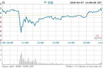 爱奇艺回应数据作假质疑此前股价一度跌超10%