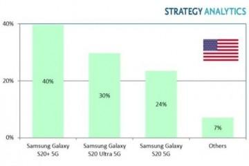 SA2020年Q1三星GalaxyS20+5G成最热销类型市占达40%