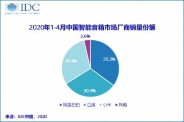 IDC我国智能音箱2020开年销量破千万阿里位列榜首