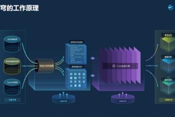 主攻APT防护范畴东巽科技供给网络进犯检测剖析完好产品线