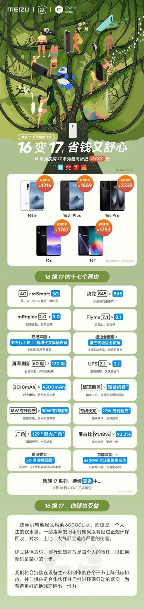 苹果、小米、一加也可享换机补贴?魅族 16 系列换新计划再升级!