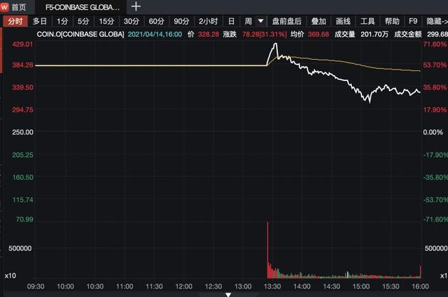 Coinba<em></em>se市值超纽交所分析师泼冷水只值50亿