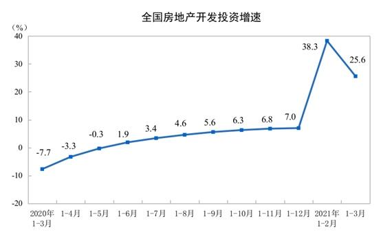 国家统计局一季度全国房地产开发投资27576亿元同比增长25.6%