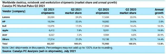全球PC出货量第二季度同比增长13%联想位居第一